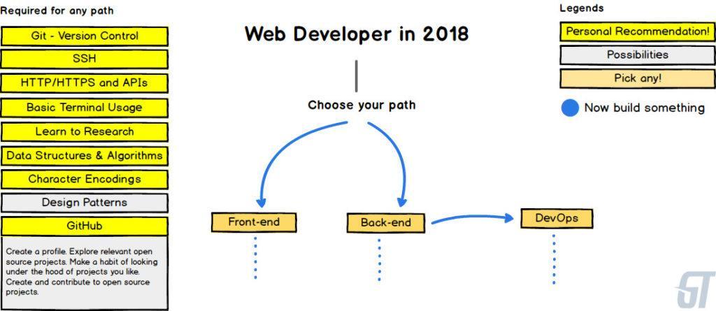 Web Developer in 2018